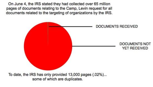 untitled IRS chart