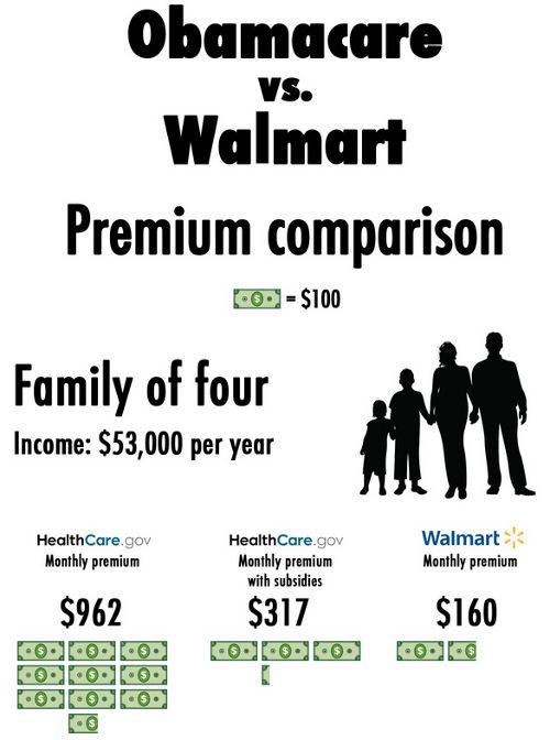 obamacare_vs_walmart smalldeadanimals