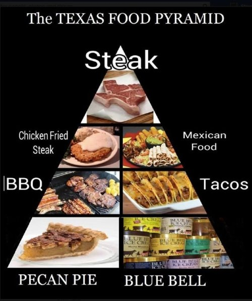 631x754xTexas-Food-Pyramid-copy_jpg_pagespeed_ic_pMZjo_iIAH